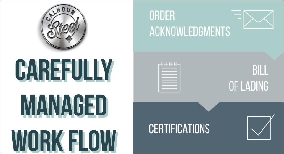 Carefully Managed Workflow
